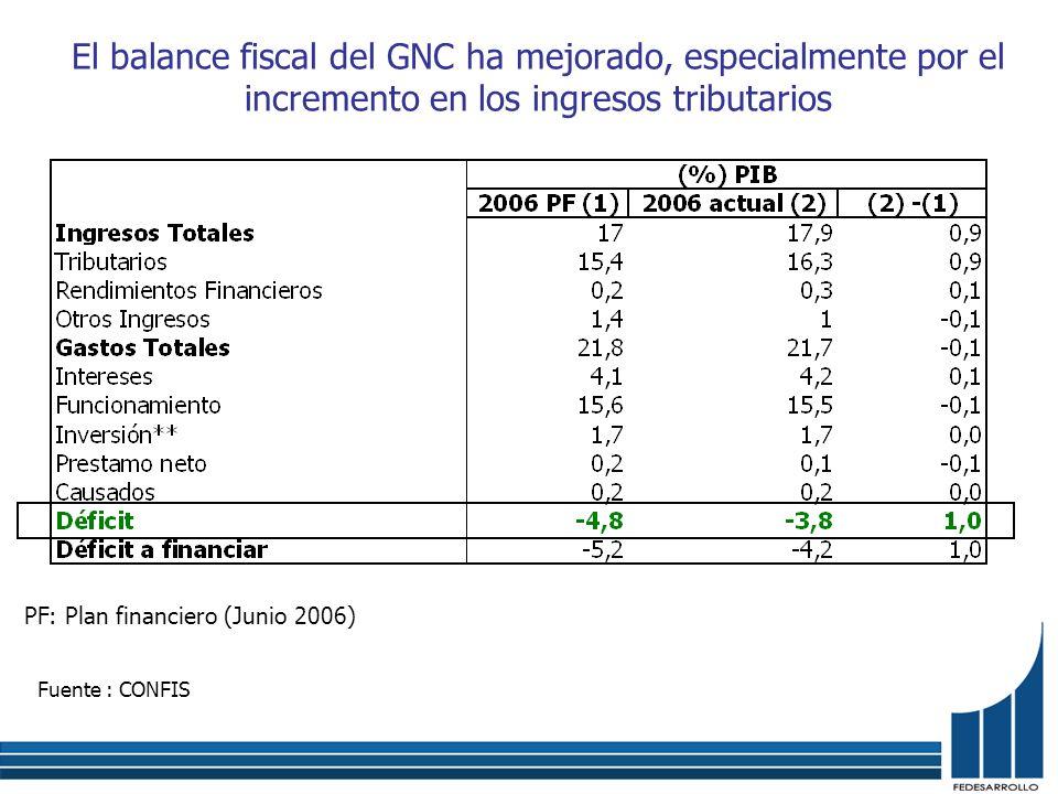 Fuente : CONFIS El balance fiscal del GNC ha mejorado, especialmente por el incremento en los ingresos tributarios PF: Plan financiero (Junio 2006)