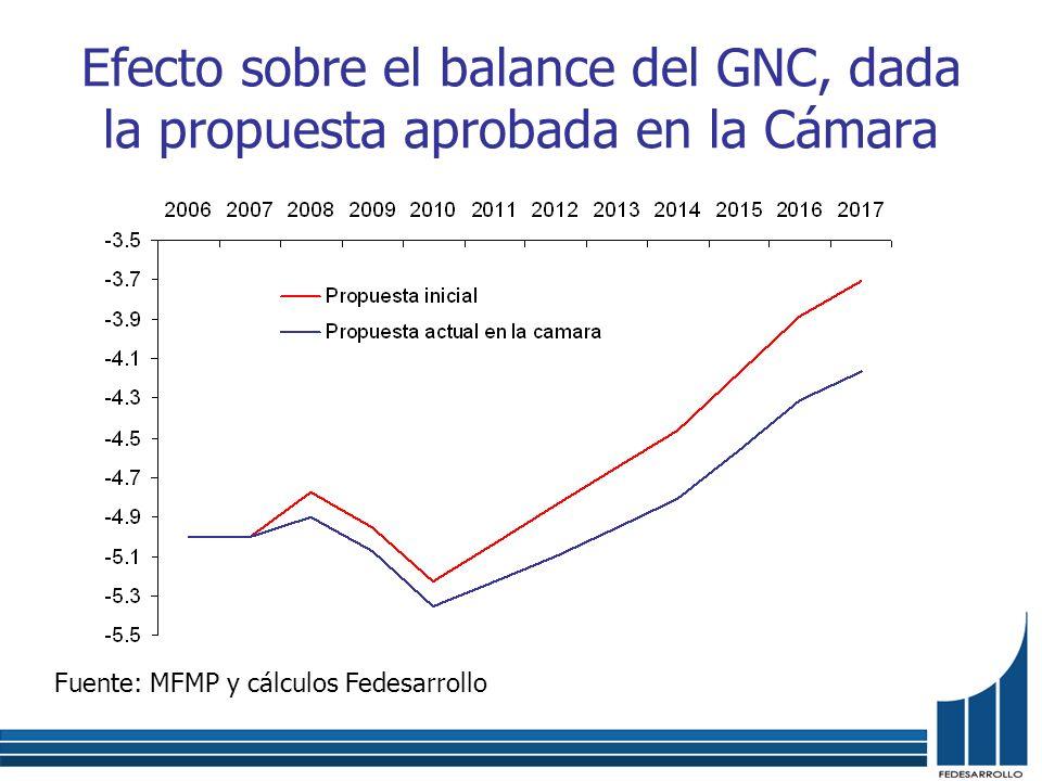 Efecto sobre el balance del GNC, dada la propuesta aprobada en la Cámara Fuente: MFMP y cálculos Fedesarrollo