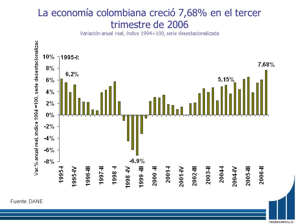 La economía colombiana creció 7,68% en el tercer trimestre de 2006 Variación anual real, índice 1994=100, serie desestacionalizada Fuente: DANE 1995-I: