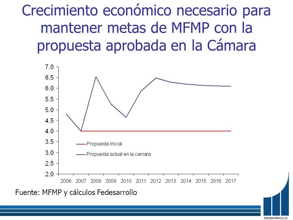 Crecimiento económico necesario para mantener metas de MFMP con la propuesta aprobada en la Cámara Fuente: MFMP y cálculos Fedesarrollo