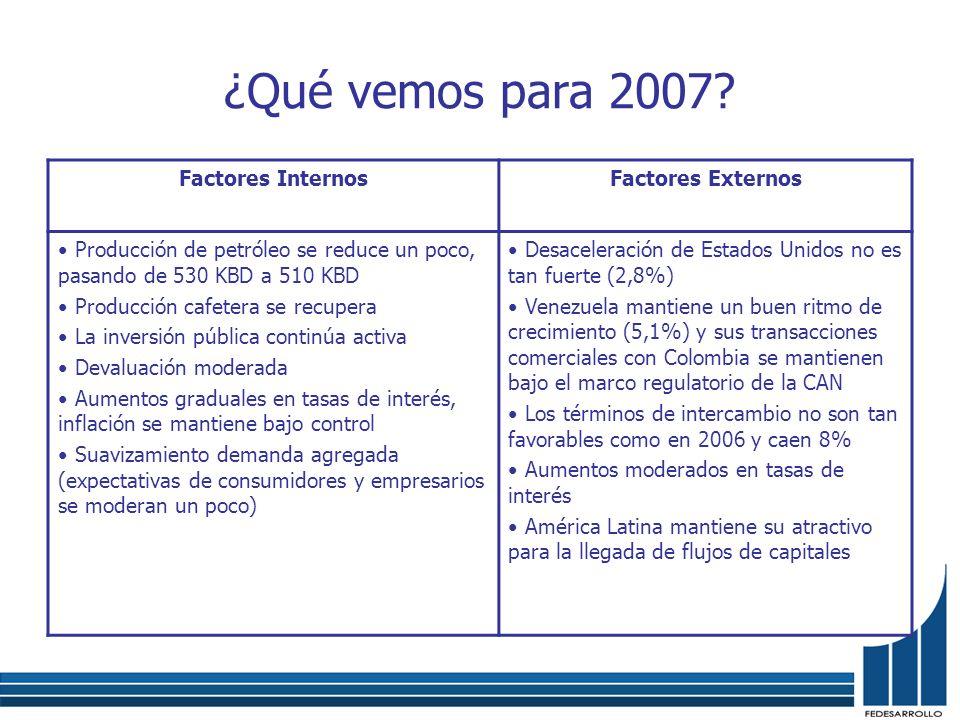 ¿Qué vemos para 2007? Factores InternosFactores Externos Producción de petróleo se reduce un poco, pasando de 530 KBD a 510 KBD Producción cafetera se