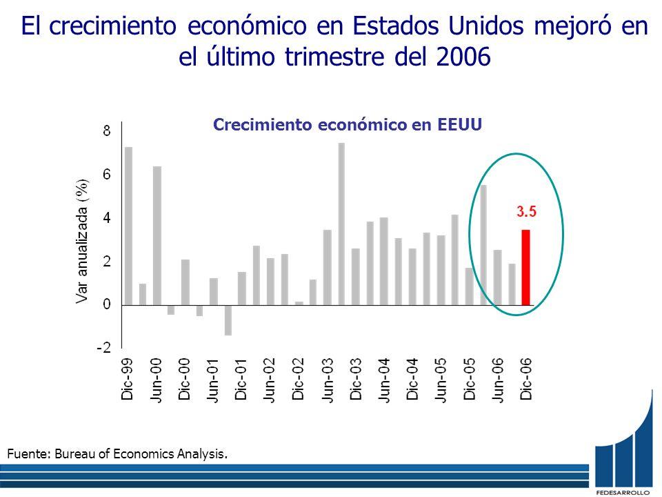 El crecimiento económico en Estados Unidos mejoró en el último trimestre del 2006 Fuente: Bureau of Economics Analysis. Crecimiento económico en EEUU