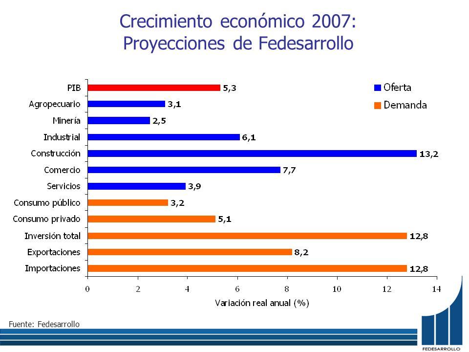 Crecimiento económico 2007: Proyecciones de Fedesarrollo Fuente: Fedesarrollo