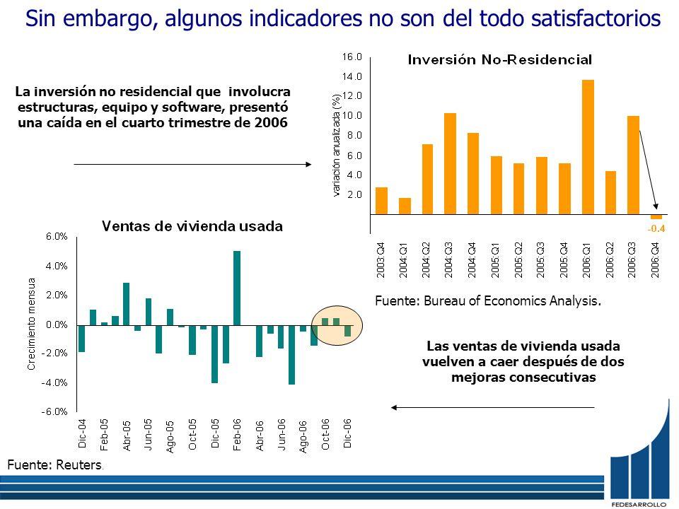 Sin embargo, algunos indicadores no son del todo satisfactorios La inversión no residencial que involucra estructuras, equipo y software, presentó una caída en el cuarto trimestre de 2006 Fuente: Reuters.