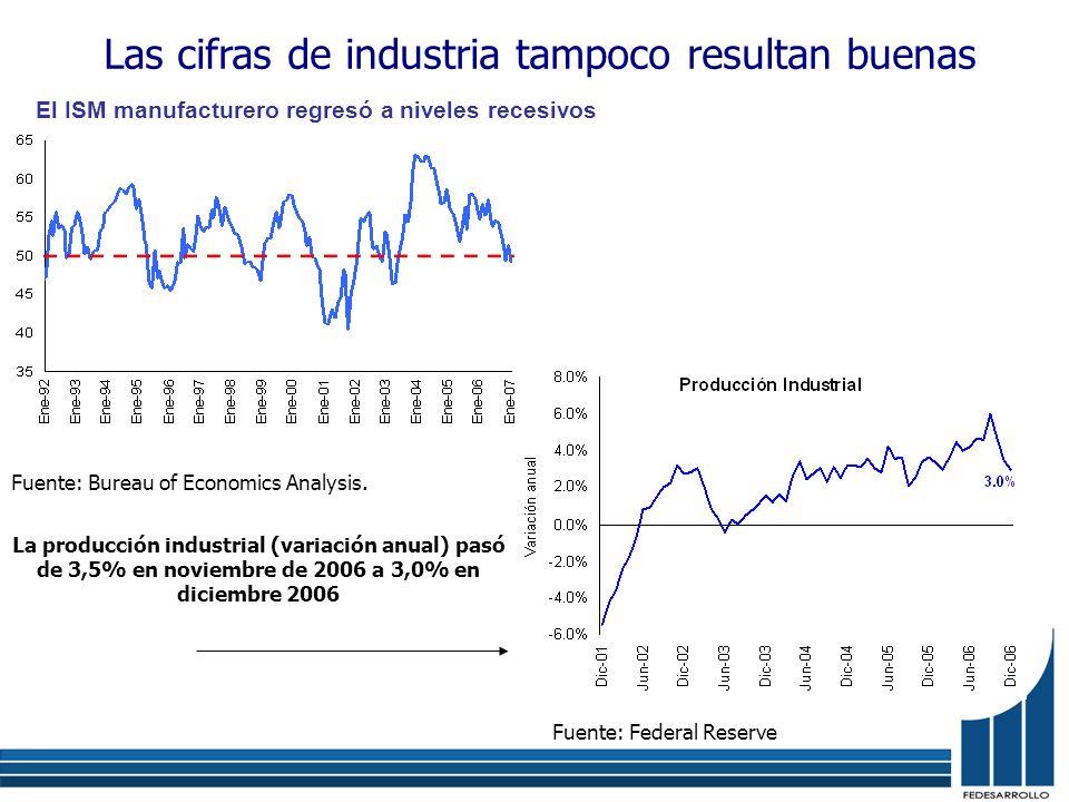 Las cifras de industria tampoco resultan buenas El ISM manufacturero regresó a niveles recesivos Fuente: Bureau of Economics Analysis. La producción i