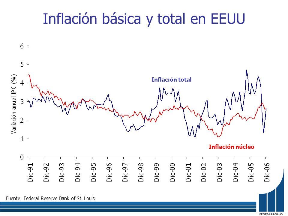 Inflación básica y total en EEUU Fuente: Federal Reserve Bank of St. Louis Inflación total Inflación núcleo