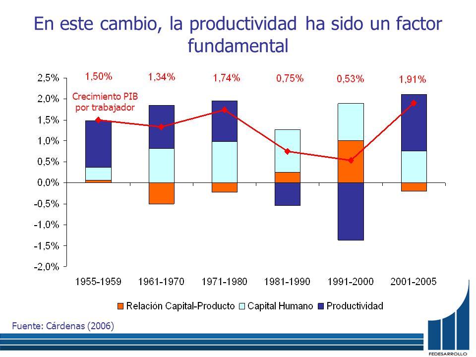 Productividad total de los factores (PTF) Fuente: Cárdenas (2006)