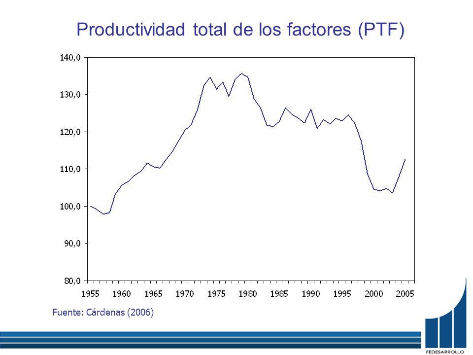 La reducción de la criminalidad ha contribuido positivamente Fuente: Cárdenas (2006) Tasa de homicidios por 100.000 habitantes Tasa de secuestros por 100.000 habitantes (escala derecha)