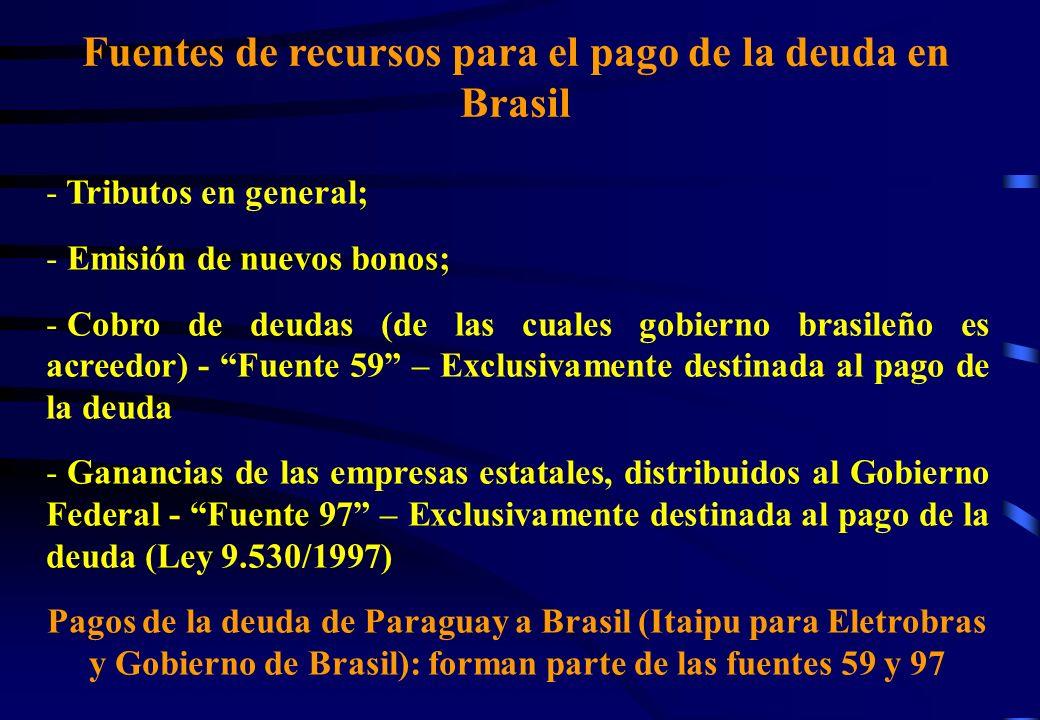 Fuentes de recursos para el pago de la deuda en Brasil - Tributos en general; - Emisión de nuevos bonos; - Cobro de deudas (de las cuales gobierno brasileño es acreedor) - Fuente 59 – Exclusivamente destinada al pago de la deuda - Ganancias de las empresas estatales, distribuidos al Gobierno Federal - Fuente 97 – Exclusivamente destinada al pago de la deuda (Ley 9.530/1997) Pagos de la deuda de Paraguay a Brasil (Itaipu para Eletrobras y Gobierno de Brasil): forman parte de las fuentes 59 y 97