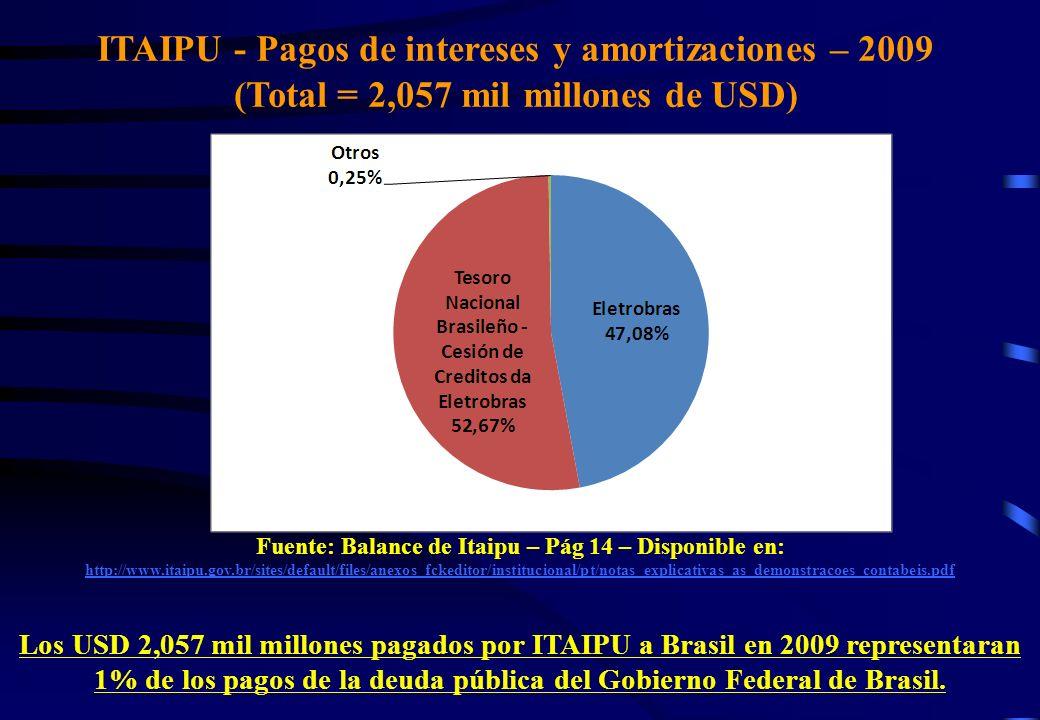ITAIPU - Pagos de intereses y amortizaciones – 2009 (Total = 2,057 mil millones de USD) Fuente: Balance de Itaipu – Pág 14 – Disponible en: http://www.itaipu.gov.br/sites/default/files/anexos_fckeditor/institucional/pt/notas_explicativas_as_demonstracoes_contabeis.pdf http://www.itaipu.gov.br/sites/default/files/anexos_fckeditor/institucional/pt/notas_explicativas_as_demonstracoes_contabeis.pdf Los USD 2,057 mil millones pagados por ITAIPU a Brasil en 2009 representaran 1% de los pagos de la deuda pública del Gobierno Federal de Brasil.