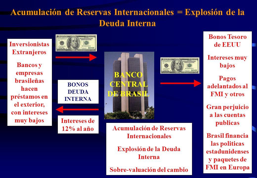 Acumulación de Reservas Internacionales = Explosión de la Deuda Interna BANCO CENTRAL DE BRASIL Inversionistas Extranjeros Bancos y empresas brasileñas hacen préstamos en el exterior, con intereses muy bajos BONOS DEUDA INTERNA Intereses de 12% al año Bonos Tesoro de EEUU Intereses muy bajos Pagos adelantados al FMI y otros Gran perjuicio a las cuentas publicas Brasil financia las politicas estadunidenses y paquetes de FMI en Europa Acumulación de Reservas Internacionales Explosión de la Deuda Interna Sobre-valuación del cambio