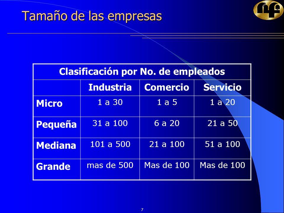7 Tamaño de las empresas Clasificación por No. de empleados IndustriaComercioServicio Micro 1 a 301 a 51 a 20 Pequeña 31 a 1006 a 2021 a 50 Mediana 10