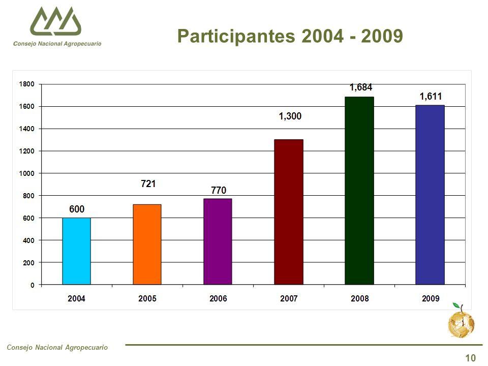 Consejo Nacional Agropecuario 10 Participantes 2004 - 2009