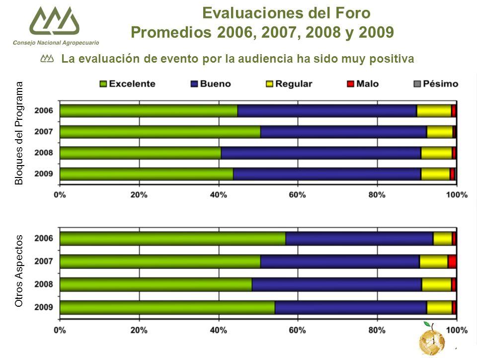 Consejo Nacional Agropecuario 12 Evaluaciones del Foro Promedios 2006, 2007, 2008 y 2009 Bloques del Programa Otros Aspectos La evaluación de evento por la audiencia ha sido muy positiva