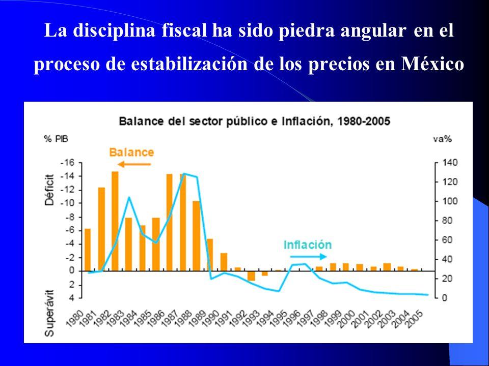 La disciplina fiscal ha sido piedra angular en el proceso de estabilización de los precios en México