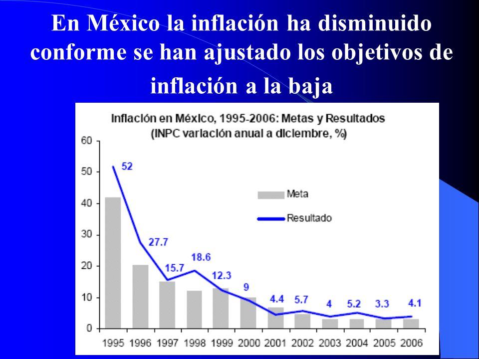 En México la inflación ha disminuido conforme se han ajustado los objetivos de inflación a la baja