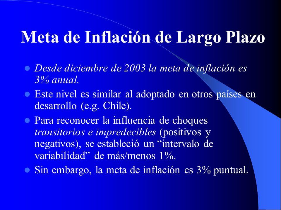 Meta de Inflación de Largo Plazo Desde diciembre de 2003 la meta de inflación es 3% anual. Este nivel es similar al adoptado en otros países en desarr