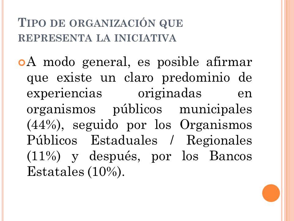 T IPO DE ORGANIZACIÓN QUE REPRESENTA LA INICIATIVA A modo general, es posible afirmar que existe un claro predominio de experiencias originadas en organismos públicos municipales (44%), seguido por los Organismos Públicos Estaduales / Regionales (11%) y después, por los Bancos Estatales (10%).