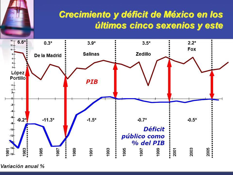 Crecimiento y déficit de México en los últimos cinco sexenios y este -8 -6 -4 -2 0 2 4 6 8 10 12 14 López Portillo 6.6* De la Madrid 0.3* Salinas 3.9* Zedillo 3.5* Fox 2.2* -18 -16 -14 -12 -10 -8 -6 -4 -2 0 2 1981198319851987198919911993199519971999 200120032005 -1.5*-0.5*-9.2*-0.7*-11.3* Déficit público como % del PIB -8 -6 -4 -2 0 2 4 6 8 10 12 14 Variación anual % López Portillo 6.6* De la Madrid 0.3* Salinas 3.9* Zedillo 3.5* Fox 2.2* -18 -16 -14 -12 -10 -8 -6 -4 -2 0 2 1981198319851987198919911993199519971999 200120032005 -1.5*-0.5*-9.2*-0.7*-11.3* PIB