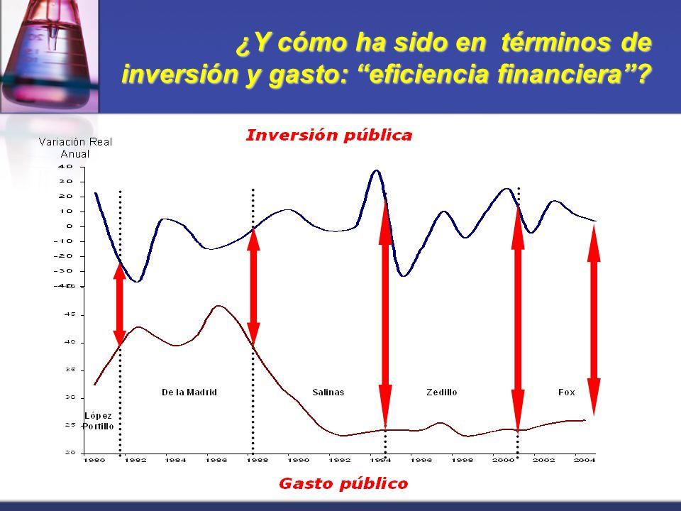¿Y cómo ha sido en términos de inversión y gasto: eficiencia financiera