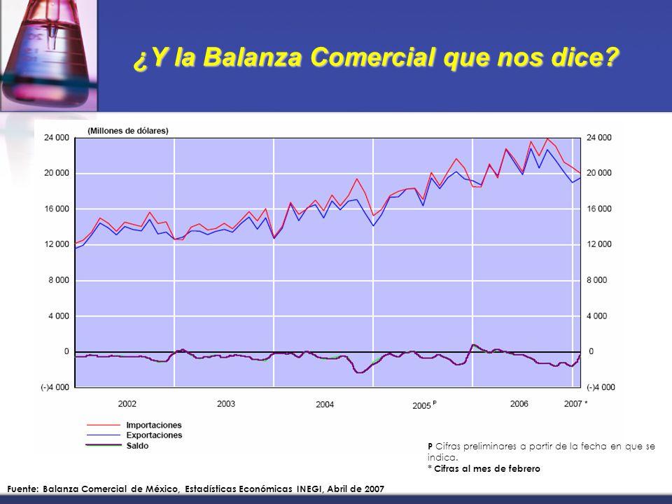 ¿Y la Balanza Comercial que nos dice. P Cifras preliminares a partir de la fecha en que se indica.