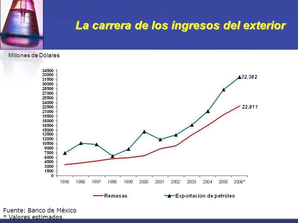 La carrera de los ingresos del exterior Millones de Dólares Fuente: Banco de México * Valores estimados