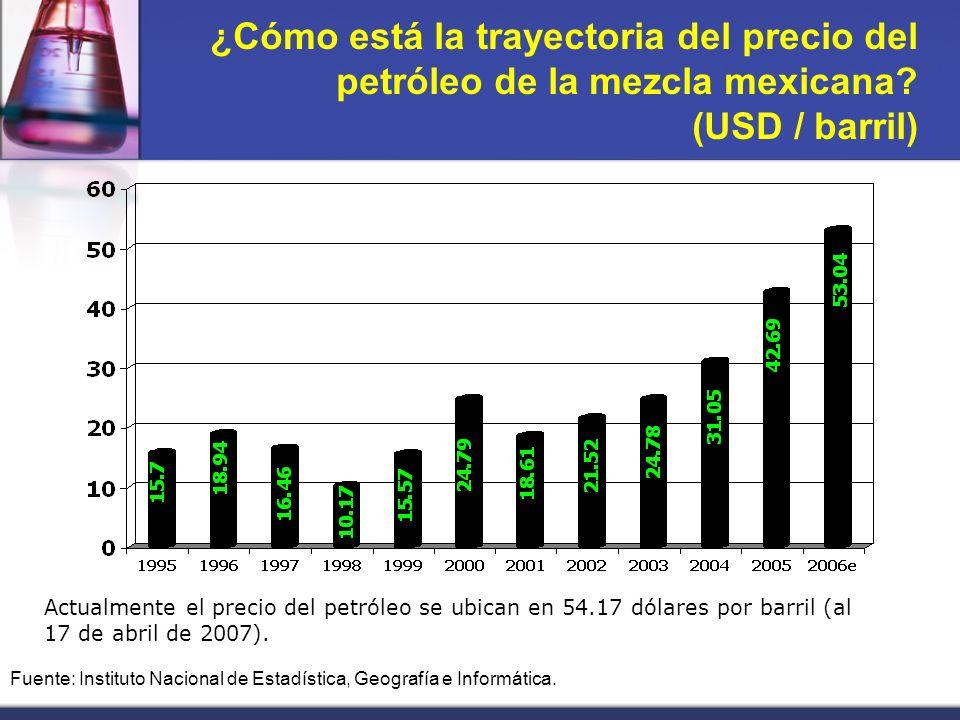 ¿Cómo está la trayectoria del precio del petróleo de la mezcla mexicana.