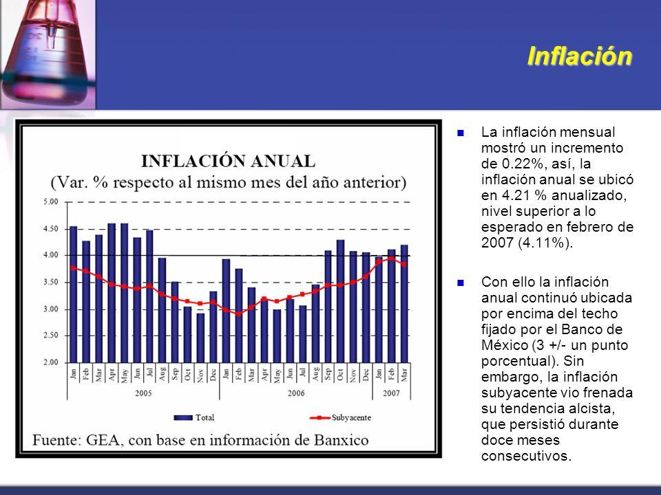 Inflación La inflación mensual mostró un incremento de 0.22%, así, la inflación anual se ubicó en 4.21 % anualizado, nivel superior a lo esperado en febrero de 2007 (4.11%).