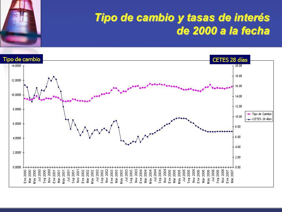 Tipo de cambio y tasas de interés de 2000 a la fecha Tipo de cambio CETES 28 días