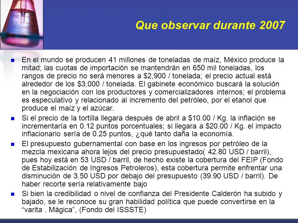 Que observar durante 2007 En el mundo se producen 41 millones de toneladas de maíz, México produce la mitad; las cuotas de importación se mantendrán en 650 mil toneladas, los rangos de precio no será menores a $2,900 / tonelada; el precio actual está alrededor de los $3,000 / tonelada.