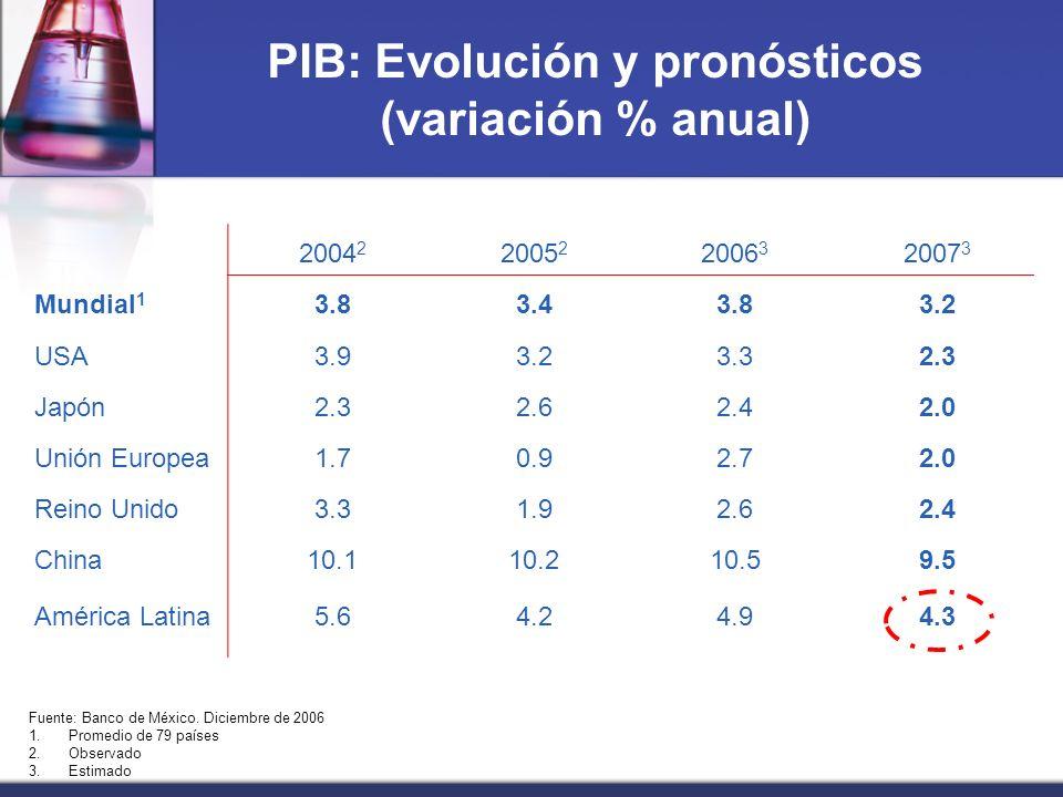 PIB: Evolución y pronósticos (variación % anual) 2004 2 2005 2 2006 3 2007 3 Mundial 1 3.83.43.83.2 USA3.93.23.32.3 Japón2.32.62.42.0 Unión Europea1.70.92.72.0 Reino Unido3.31.92.62.4 China10.110.210.59.5 América Latina5.64.24.94.3 Fuente: Banco de México.