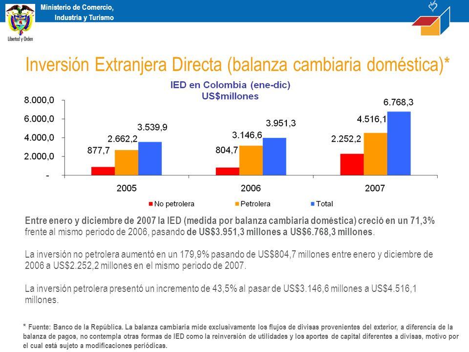 Ministerio de Comercio, Industria y Turismo Según las cifras suministradas por el departamento técnico del Banco de la República, la inversión extranjera directa (IED) hasta el tercer trimestre de 2007 alcanzó en Colombia una cifra de US$ 6.527 millones, esto representa un incremento de 45% frente a la cifra registrada para el mismo periodo del año anterior (US$4.484 millones), y es superior al total de IED en 2006 que fue de US$ 6.463 millones En el tercer trimestre del año Colombia recibió US$2.389 millones de IED, mostrando un crecimiento de 48% frente al mismo periodo de 2006 cuando se registraron inversiones por US$ 1.608 millones.