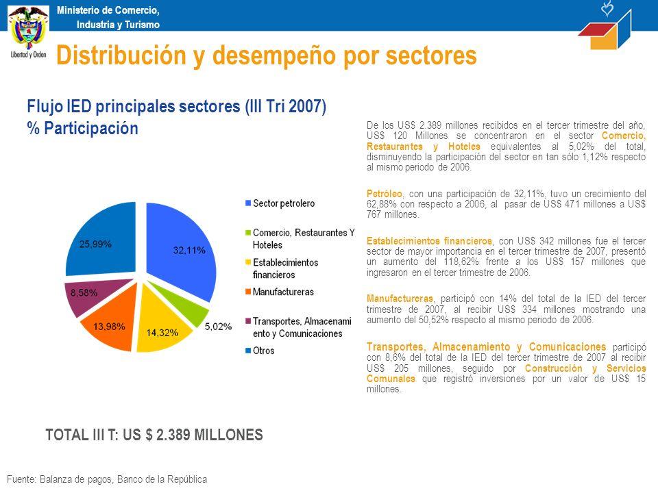 Ministerio de Comercio, Industria y Turismo El sector Servicios Comunales registró un incremento de 184% al pasar de recibir US$ 2 millones entre julio y septiembre de 2006 a US$ 7 millones en el mismo periodo de 2007.