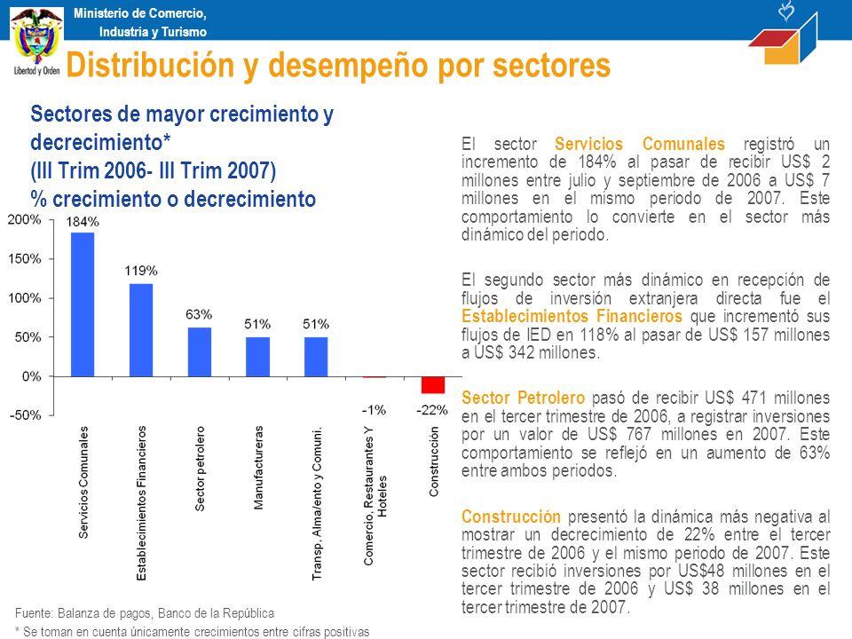 Ministerio de Comercio, Industria y Turismo El sector Servicios Comunales registró un incremento de 184% al pasar de recibir US$ 2 millones entre juli