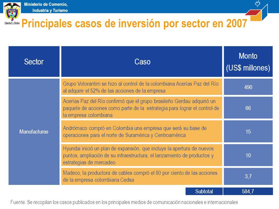 Ministerio de Comercio, Industria y Turismo Sector Caso Monto (US$ millones) Manufacturas Grupo Votorantim se hizo al control de la colombiana Acerías