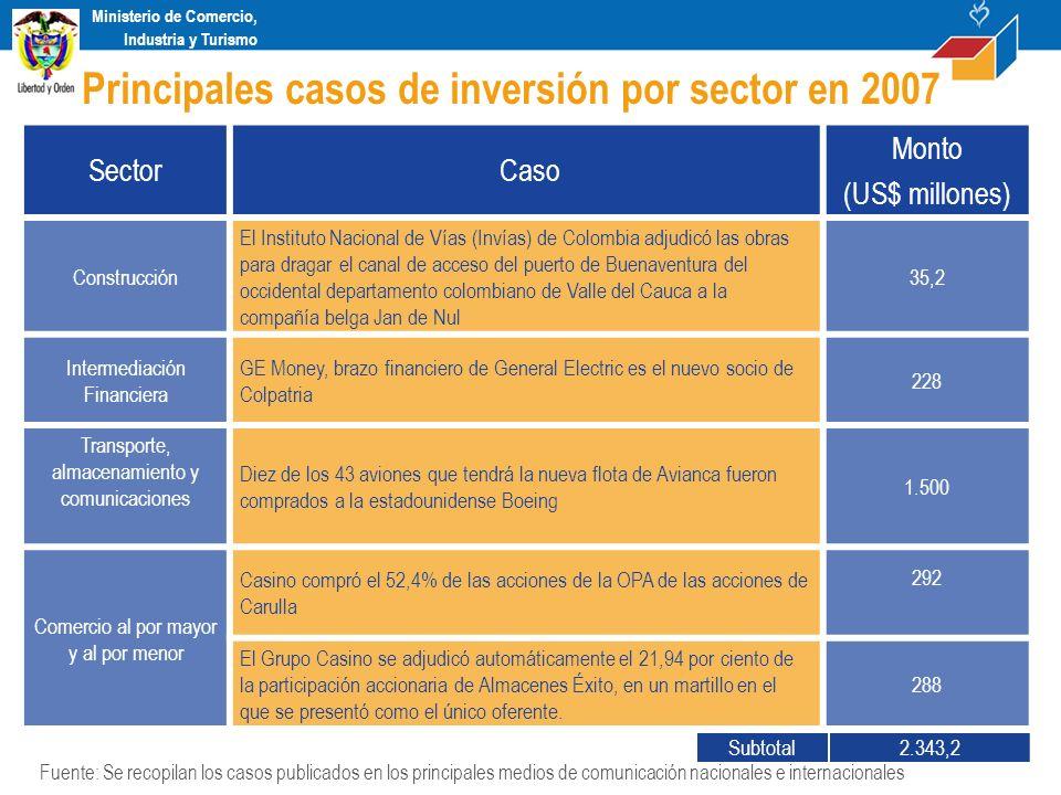 Ministerio de Comercio, Industria y Turismo Sector Caso Monto (US$ millones) Construcción El Instituto Nacional de Vías (Invías) de Colombia adjudicó