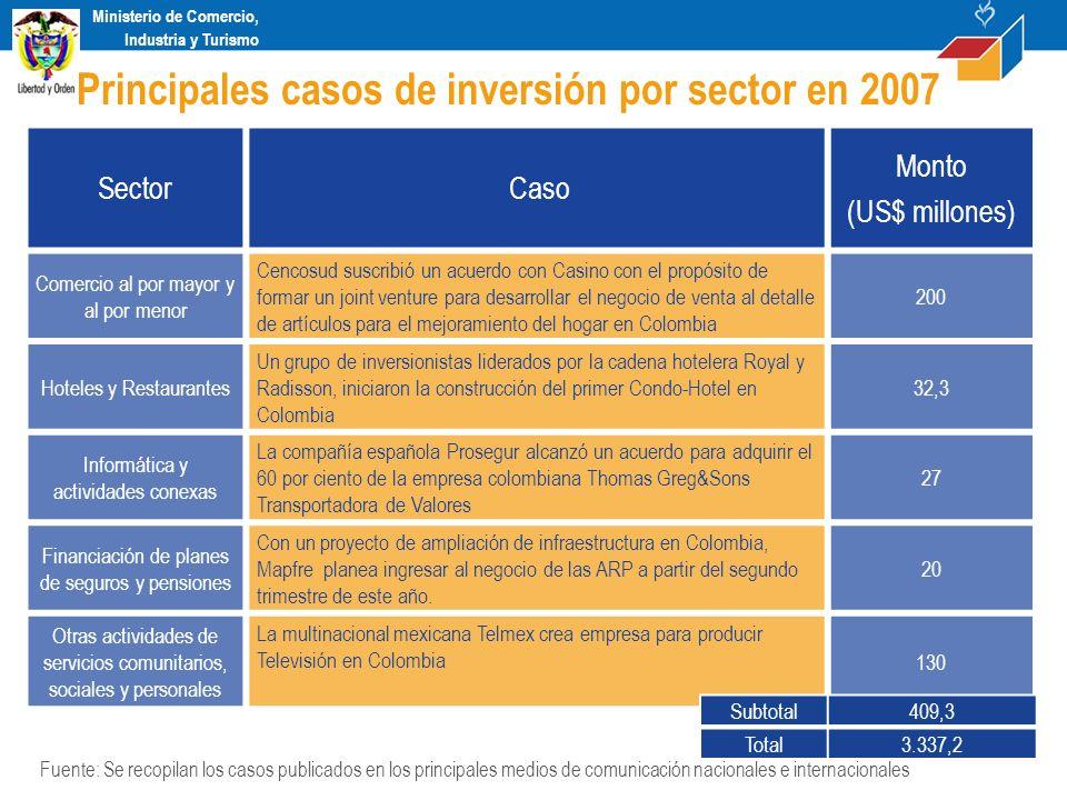 Ministerio de Comercio, Industria y Turismo Sector Caso Monto (US$ millones) Comercio al por mayor y al por menor Cencosud suscribió un acuerdo con Ca
