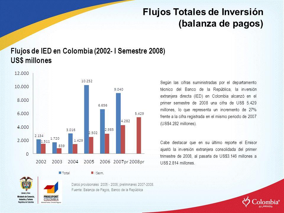 Flujos Totales de Inversión (balanza de pagos) Flujos de IED en Colombia (2002- I Semestre 2008) US$ millones Según las cifras suministradas por el departamento técnico del Banco de la República, la inversión extranjera directa (IED) en Colombia alcanzó en el primer semestre de 2008 una cifra de US$ 5.429 millones, lo que representa un incremento de 27% frente a la cifra registrada en el mismo periodo de 2007 (US$4.282 millones).