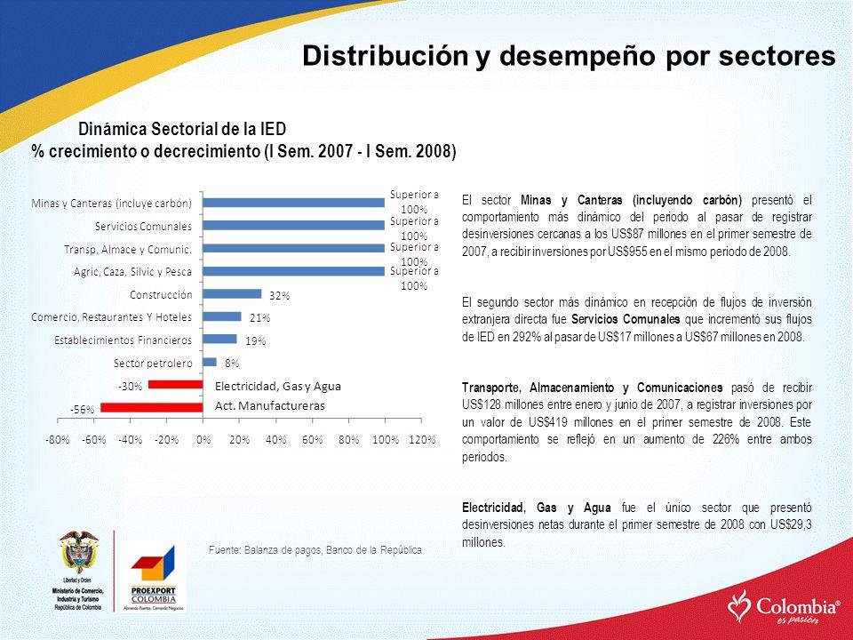 Dinámica Sectorial de la IED % crecimiento o decrecimiento (I Sem.