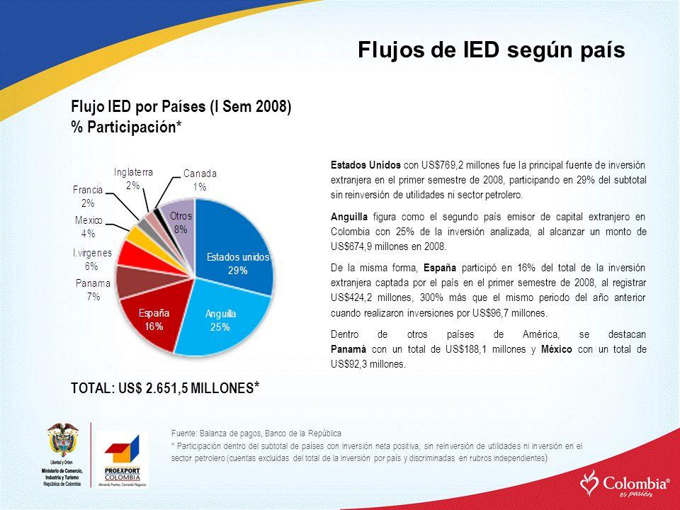 Flujo IED por Países (I Sem 2008) % Participación* Estados Unidos con US$769,2 millones fue la principal fuente de inversión extranjera en el primer semestre de 2008, participando en 29% del subtotal sin reinversión de utilidades ni sector petrolero.