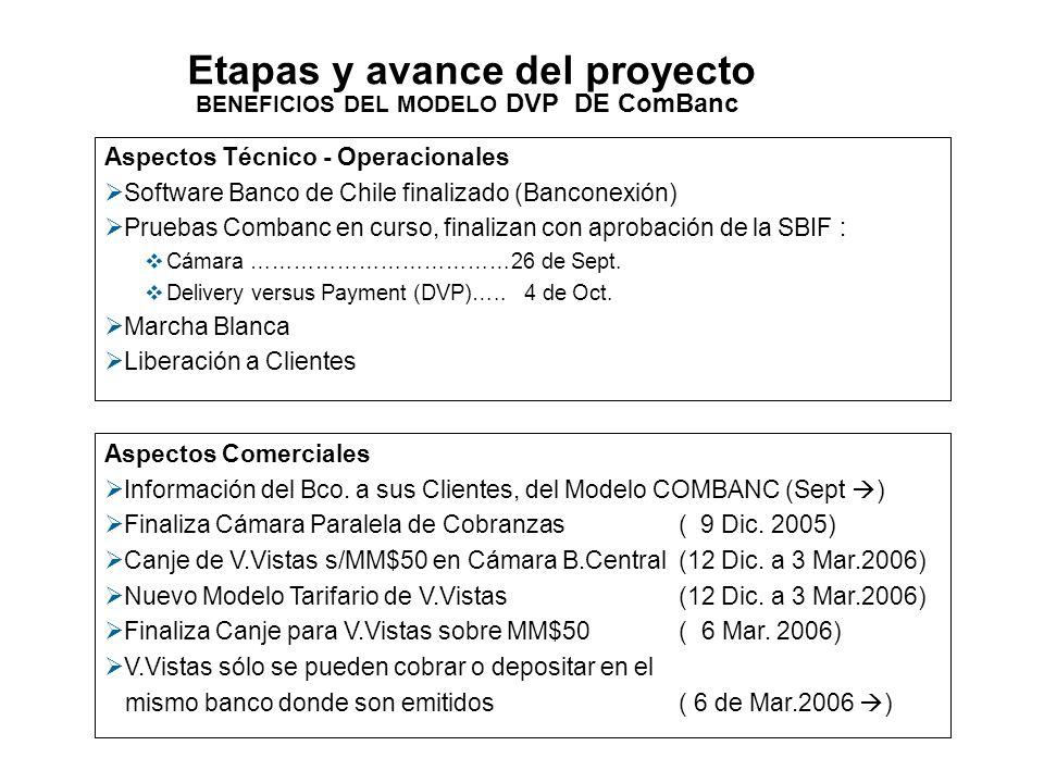 BENEFICIOS DEL MODELO DVP DE ComBanc Aspectos Técnico - Operacionales Software Banco de Chile finalizado (Banconexión) Pruebas Combanc en curso, final