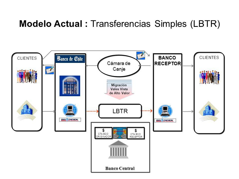BANCORECEPTOR Cámara de Canje Modelo Actual : Transferencias Simples (LBTR) CLIENTES Banco Central LBTR $ CTA BCO ORIGINADOR $ CTA BCO RECEPTOR Migrac