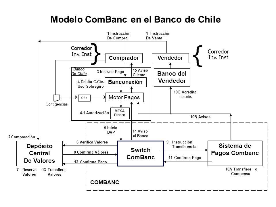 11Confirma Pago 9Instrucción Transferencia Modelo ComBanc en el Banco de Chile Depósito Central De Valores VendedorComprador 1 Instrucción De Compra 1