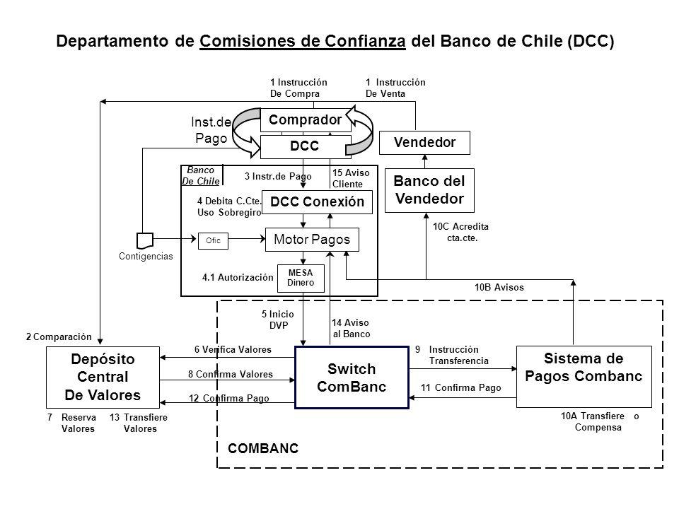 11Confirma Pago 9Instrucción Transferencia Departamento de Comisiones de Confianza del Banco de Chile (DCC) Depósito Central De Valores Vendedor 1 Ins