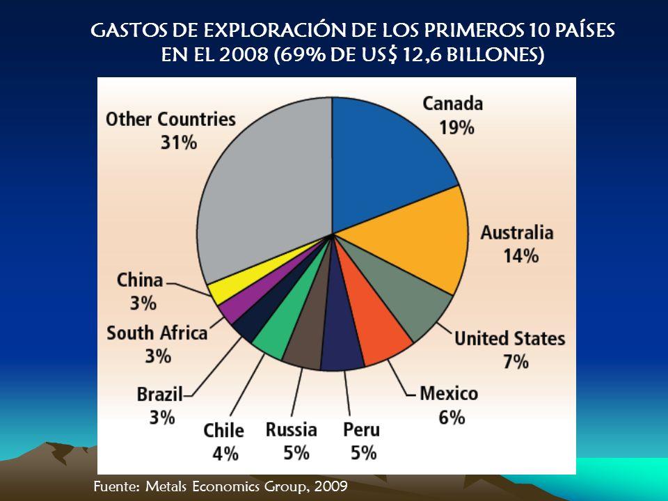GASTOS DE EXPLORACIÓN DE LOS PRIMEROS 10 PAÍSES EN EL 2008 (69% DE US$ 12,6 BILLONES) Fuente: Metals Economics Group, 2009