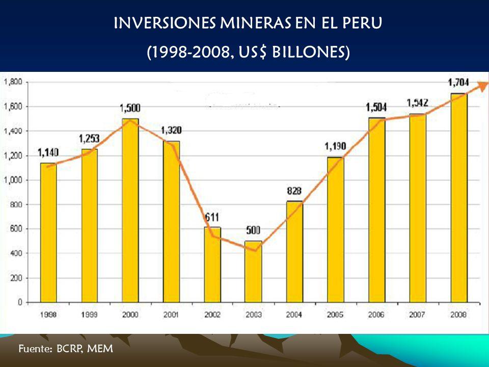 INVERSIONES MINERAS EN EL PERU (1998-2008, US$ BILLONES) Fuente: BCRP, MEM