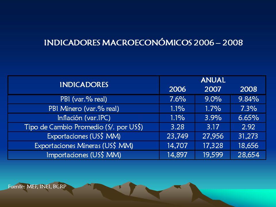 INDICADORES MACROECONÓMICOS 2006 – 2008 Fuente: MEF, INEI, BCRP