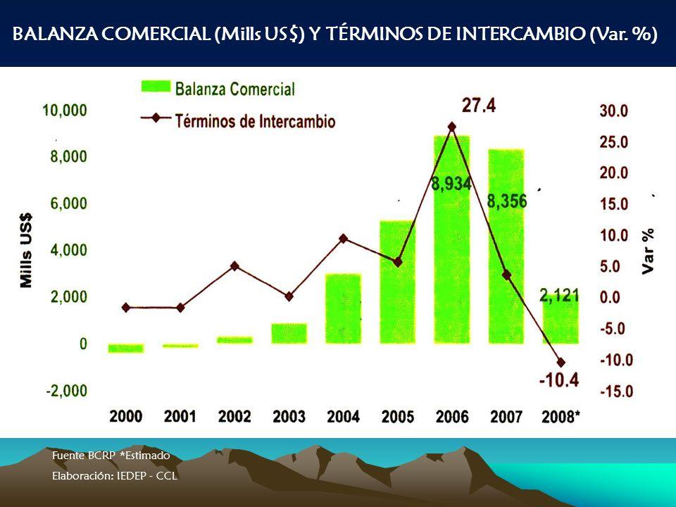BALANZA COMERCIAL (Mills US$) Y TÉRMINOS DE INTERCAMBIO (Var.