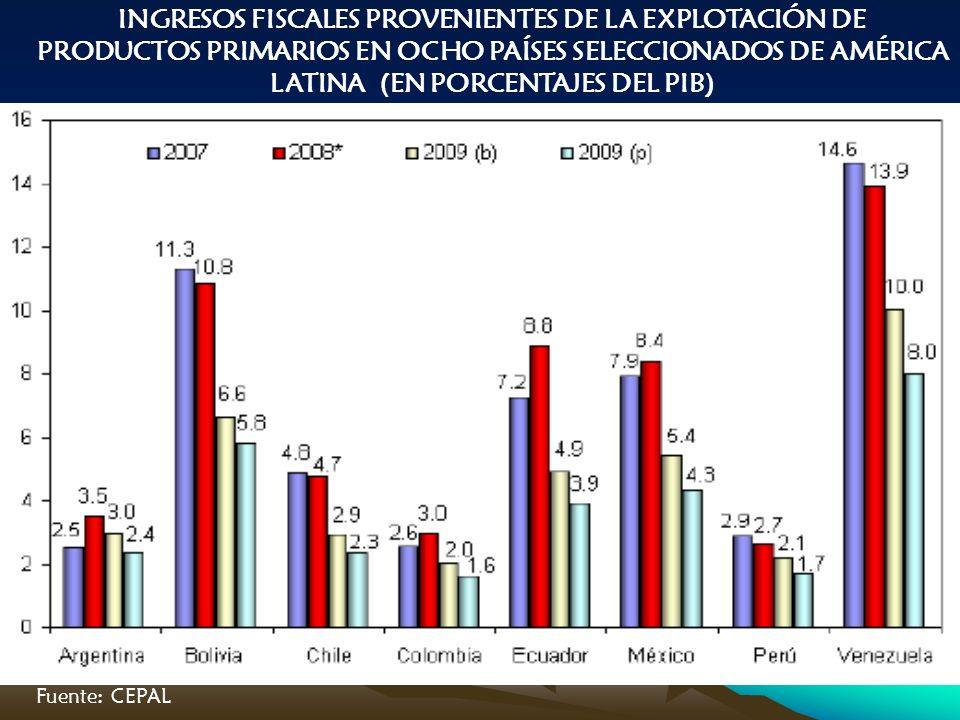 INGRESOS FISCALES PROVENIENTES DE LA EXPLOTACIÓN DE PRODUCTOS PRIMARIOS EN OCHO PAÍSES SELECCIONADOS DE AMÉRICA LATINA (EN PORCENTAJES DEL PIB) Fuente: CEPAL