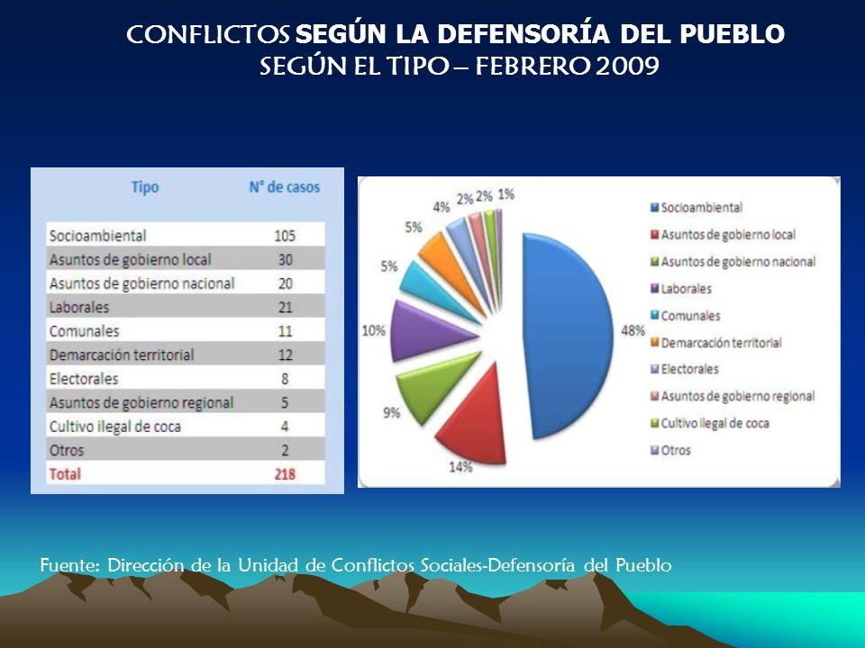 CONFLICTOS SEGÚN LA DEFENSORÍA DEL PUEBLO SEGÚN EL TIPO – FEBRERO 2009 Fuente: Dirección de la Unidad de Conflictos Sociales-Defensoría del Pueblo